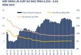Tăng trưởng tín dụng 3 năm tới chỉ trong khoảng 14%/năm?